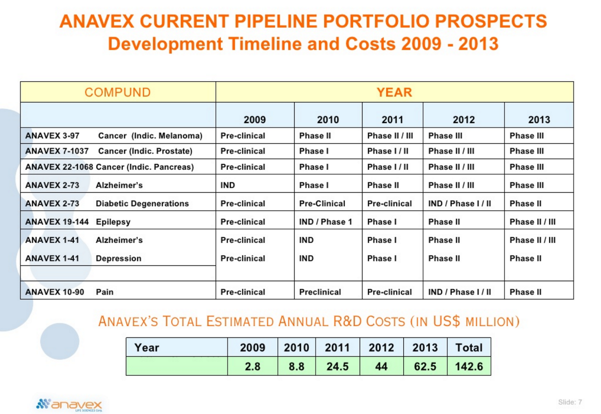 The secret to making 2000 in stocks overnight the anavex story the stock was the subject of another round of heavy promotion in 20092010 in this 2009 presentation anavex claimed once again to have a diversified buycottarizona Image collections