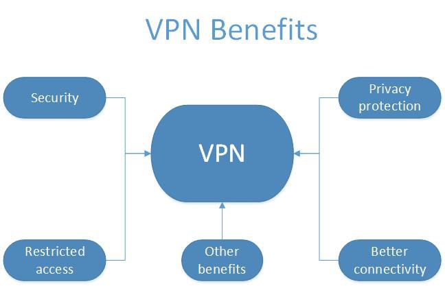 VPN advantages: 5 ways a virtual private network protects your privacy