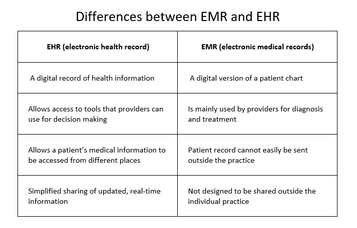 What S The Difference Between Ehr And Emr Mike Garcia