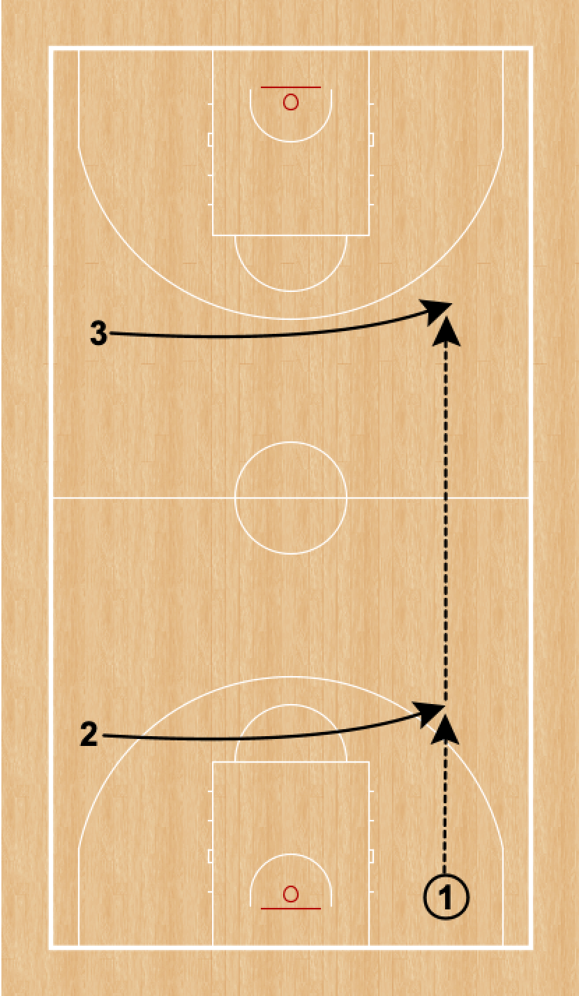 Ball is in the back court corner after an inbound pass. Two cuts from the weak side side line to the ball side sideline.