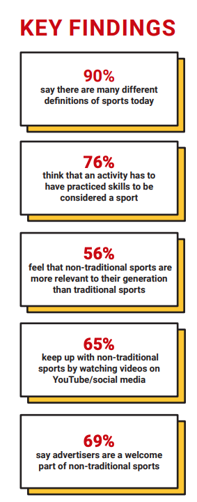 More Than 90 Of Generation Z Is >> Generation Z Is Transforming How Sports Content Is Watched And