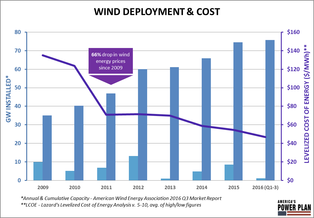 Wind and solar are our cheapest electricity sources now for Cheap energy plans