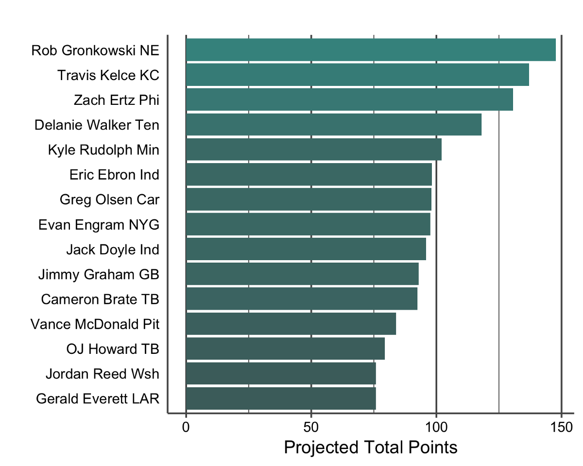 Value-based drafting for Tight Ends in Standard and PPR in the 2018 ...
