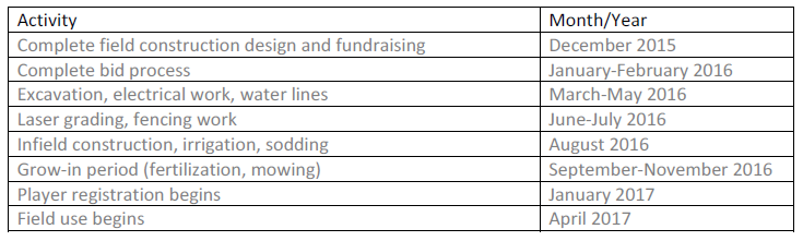 Grant Writing The Project Timeline BTF Today - Fundraising timeline template