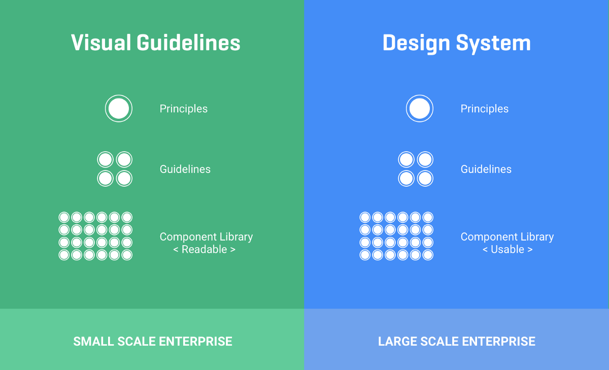 What I have learned from running a design system at scale