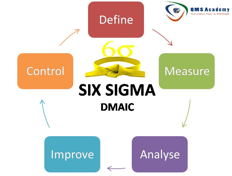 552d169def0 Six Sigma Yellow Belt Certification  QMS Academy – QMS Academy – Medium