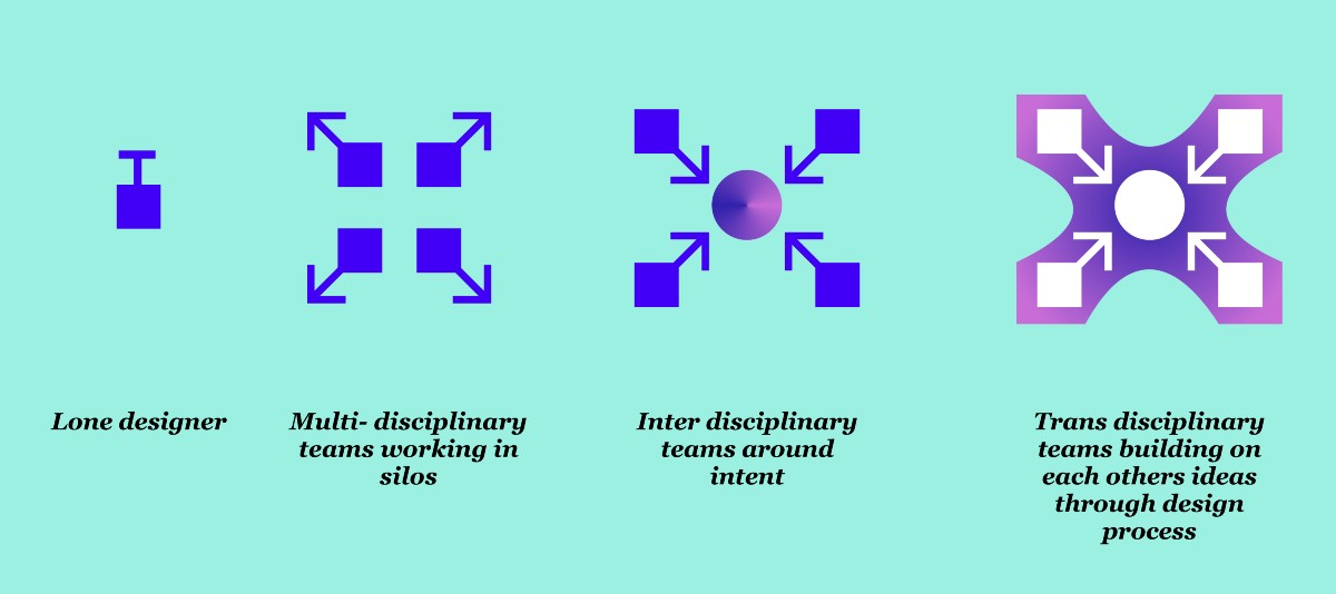 Design which matters Part 3—Collaboration