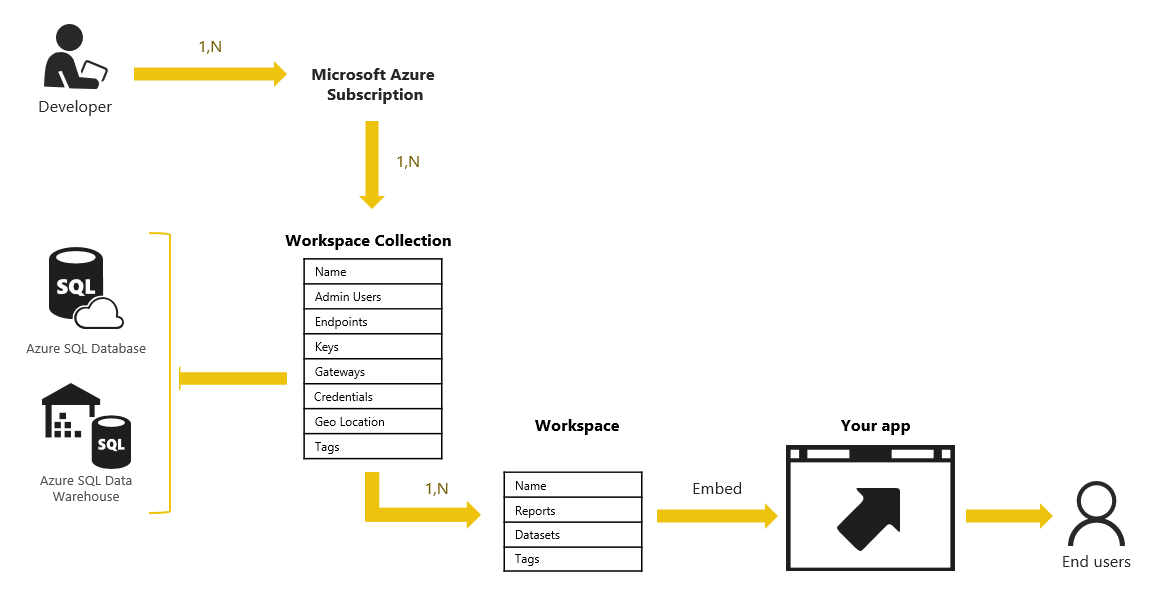 Power bi embedded que es casos de uso y como configurar for R language architecture
