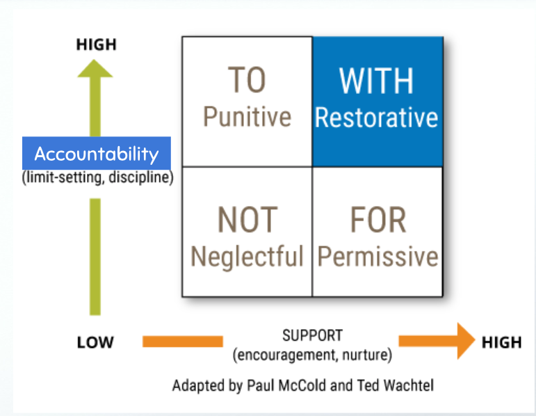 Why Restorative Practices Benefit All >> 10 Leadership And Relationship Lessons Restorative Practices Taught Me