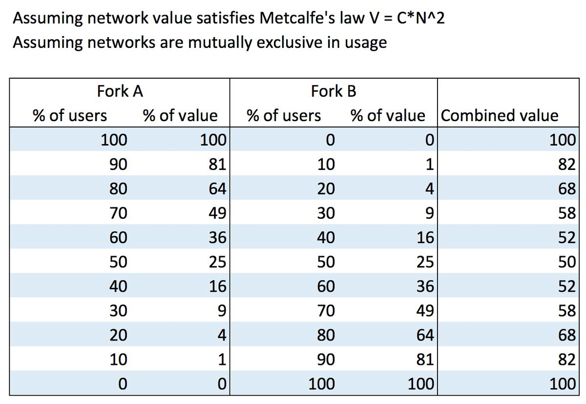 Power laws and network effects why bitcoincash is not a free lunch this table models in a very simplistic way what happens to the value of a network if a competing faction takes some of the users ccuart Image collections
