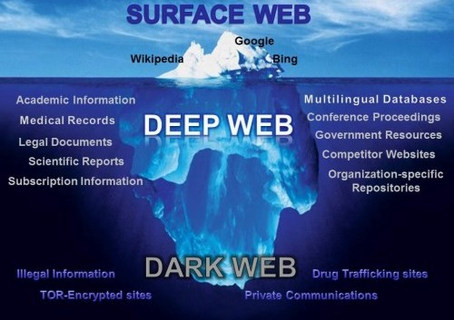 Image result for dark web