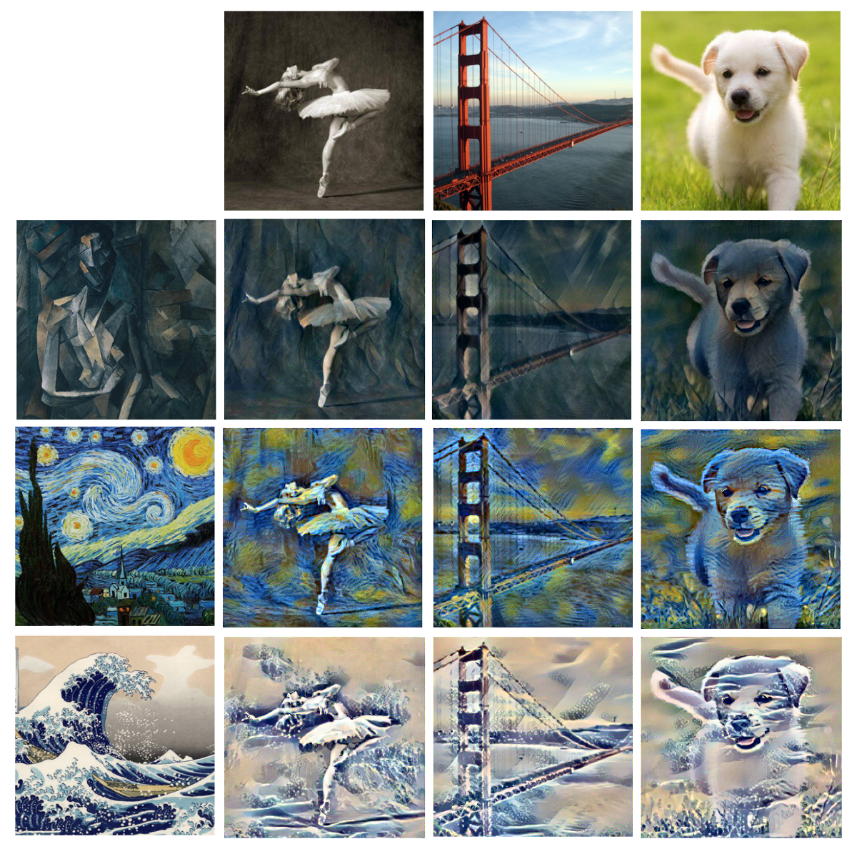 Neural Artistic Style Transfer  A Comprehensive Look