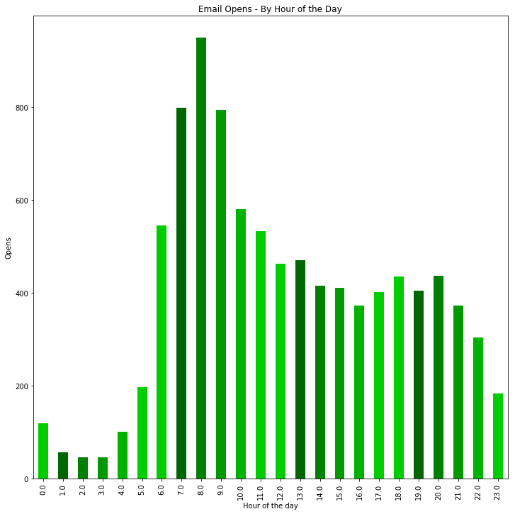 email open rate chart by hour of the day