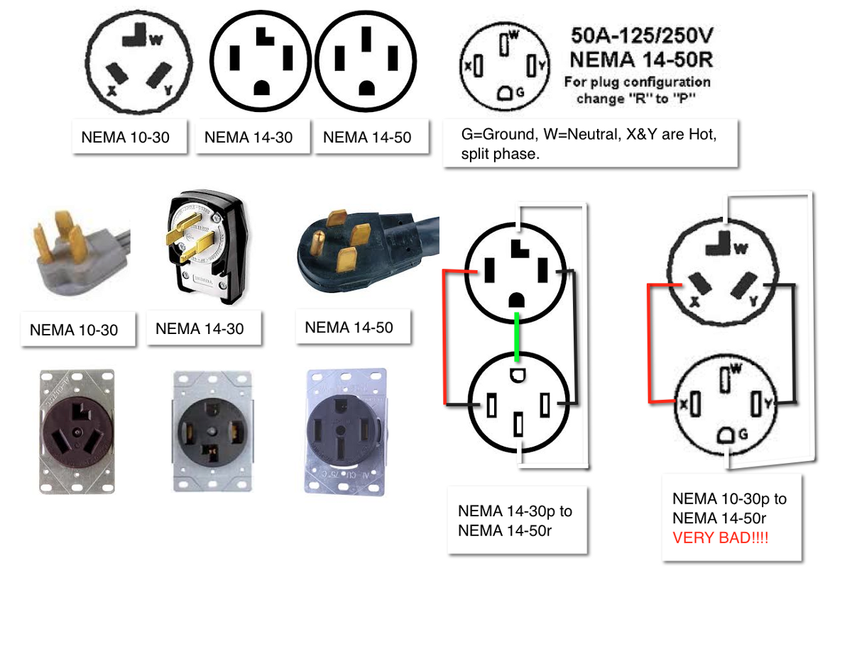 Nema 14 50 Outlet >> What should you know before you buy a Tesla – George ...