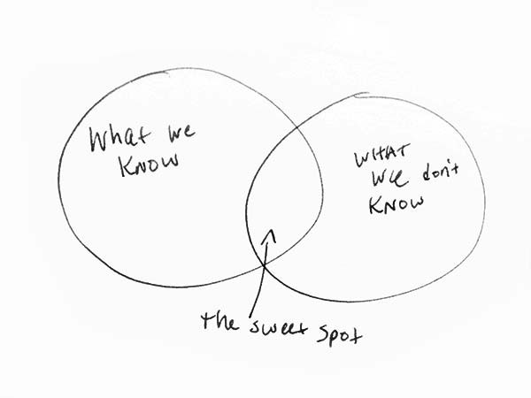 Venn Diagrams Are Very Important To Appear Smart  U2013 Bo