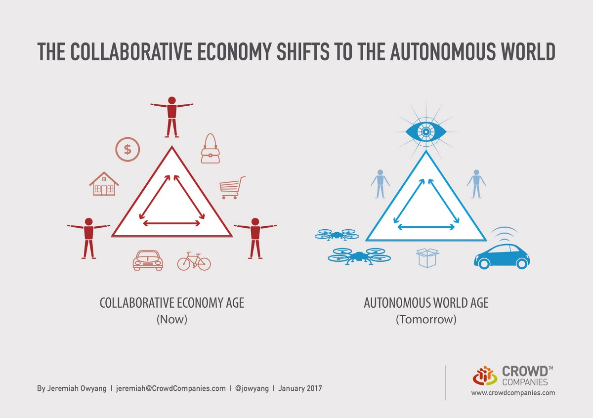 Automation Is the Next Phase of the Collaborative Economy