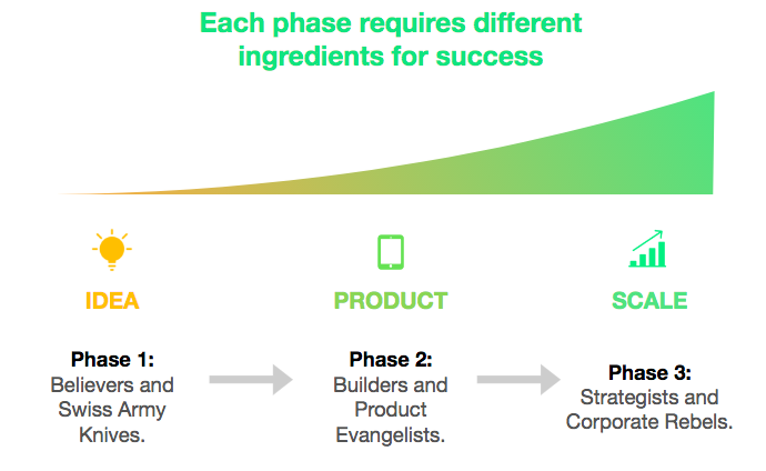 Ingredients Of Early Success >> Building High Potential Start Up Teams Derrick Fung Medium