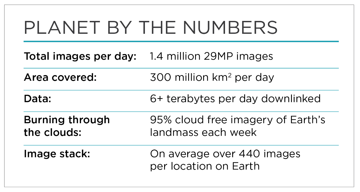 Planet By Numbers