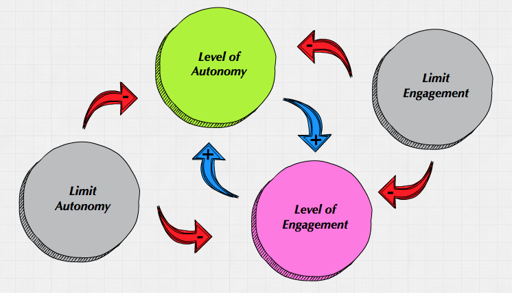 Autonomy And Engagement Act In A Reinforcing Loop Restricting Either Will Affect Both
