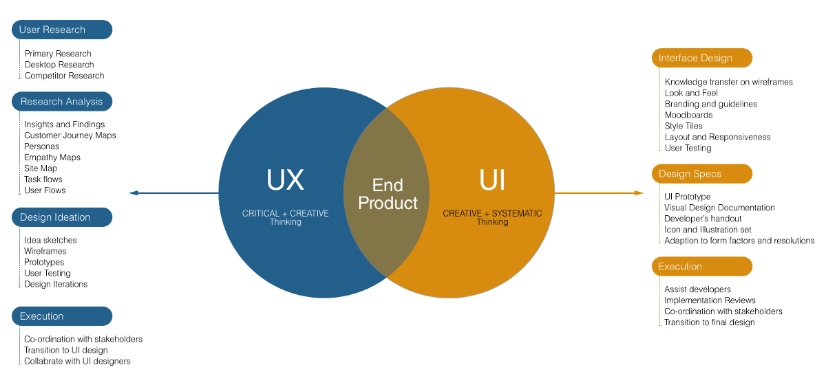 UX Vs. UI—Similarity & Differences