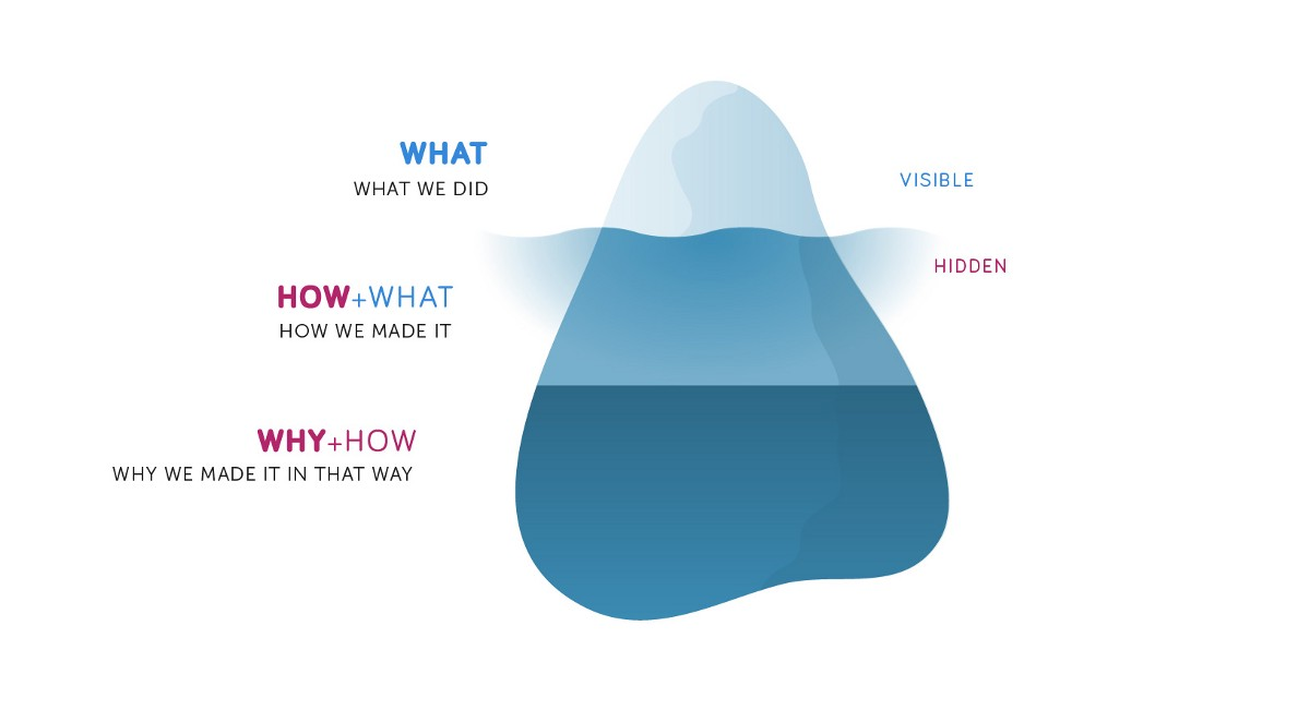 the iceberg of how methodkit stories