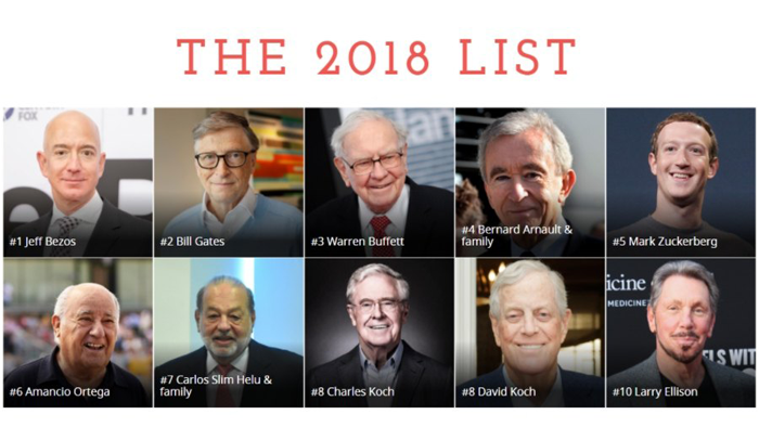 「top 3 rich man in the world 2018」的圖片搜尋結果