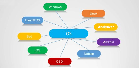 An Operating System For Analytics?