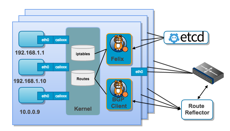 Kubernetes network deep dive: Did you make the right choice?
