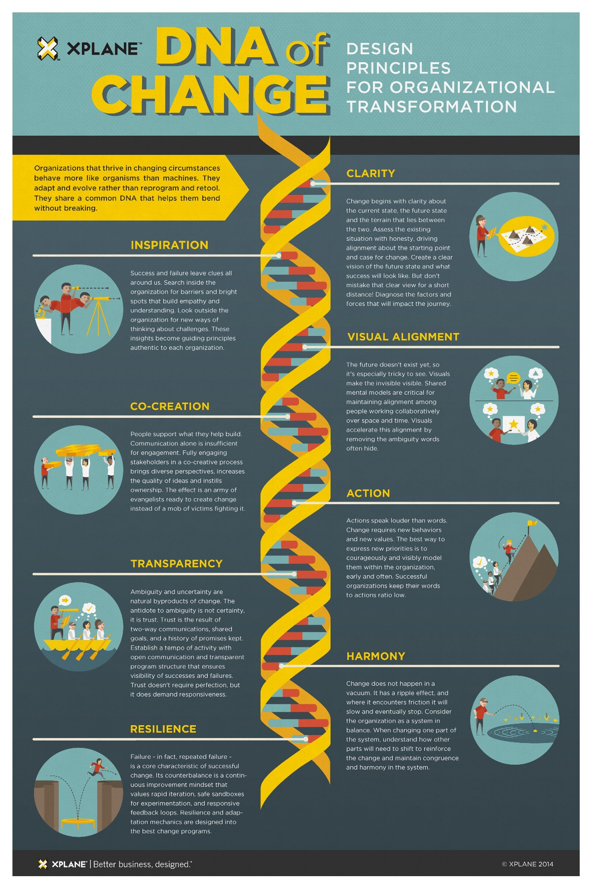 how to change profiles on dna