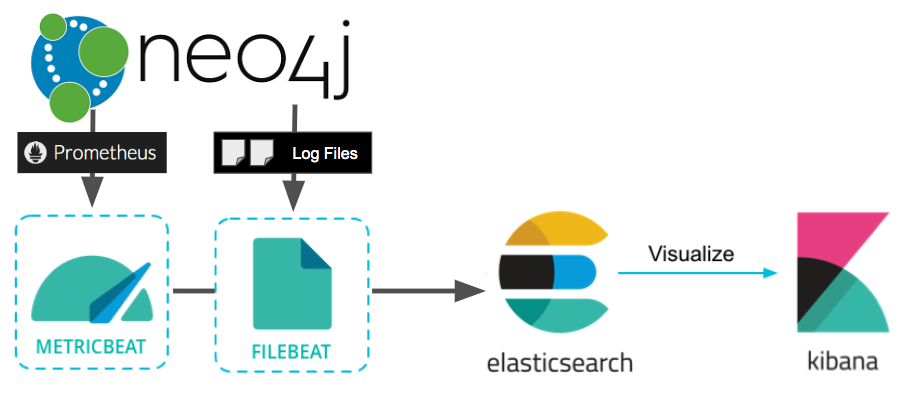 Introduction to Elasticsearch and the ELK Stack, Part 1 ...