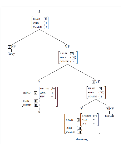 Natural Language Processing Nlp Chomskys Theories Of Syntax