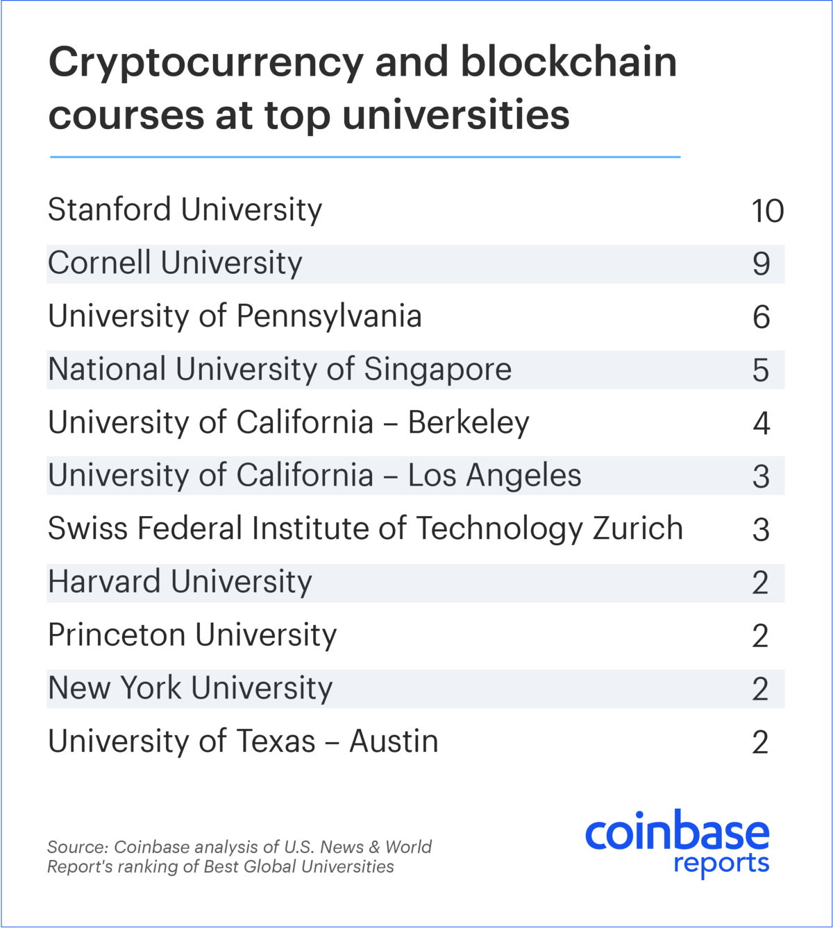 similar scenes are playing out at top universities around the world students are flocking to classes on cryptocurrency and blockchain the distributed