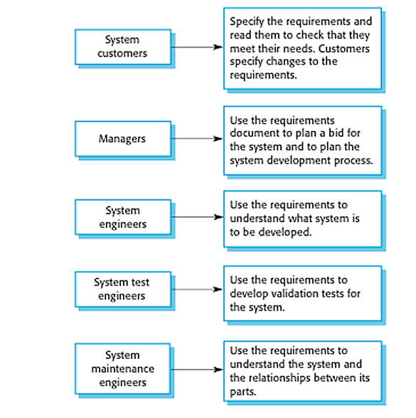 Requirements Engineering Requirements Specification Part - User requirement specification