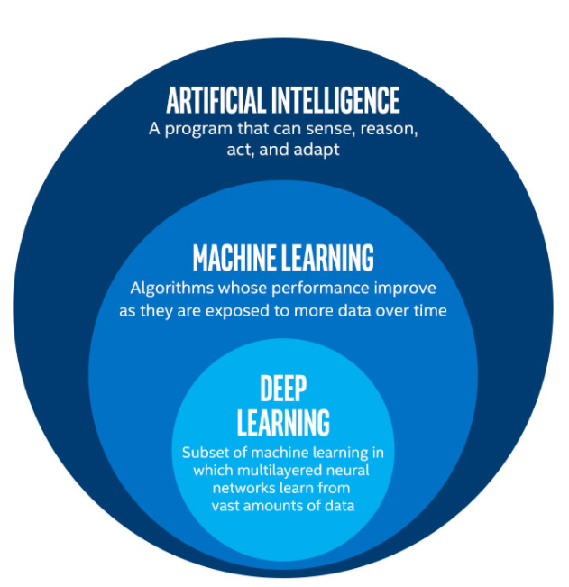 Image result for ai vs machine learning vs deep learning