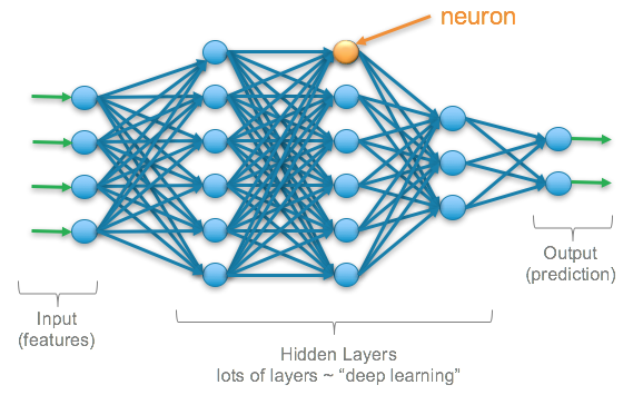 Deep Learning  Overview of Neurons and Activation Functions