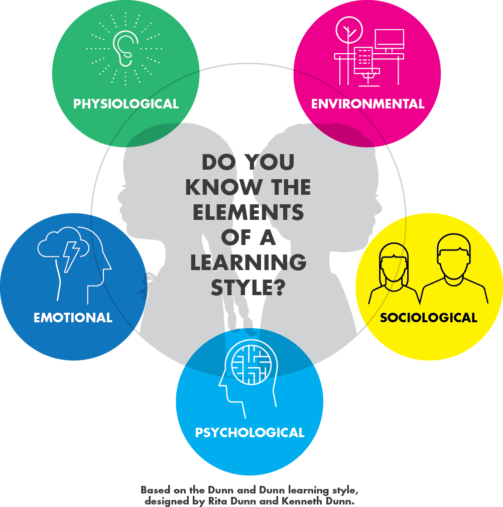 Kolb's Learning Styles and Experiential Learning Model