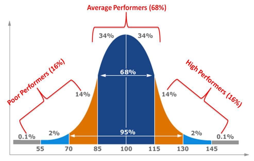 bell curve assessment  u2014 trendy practice that has fallen