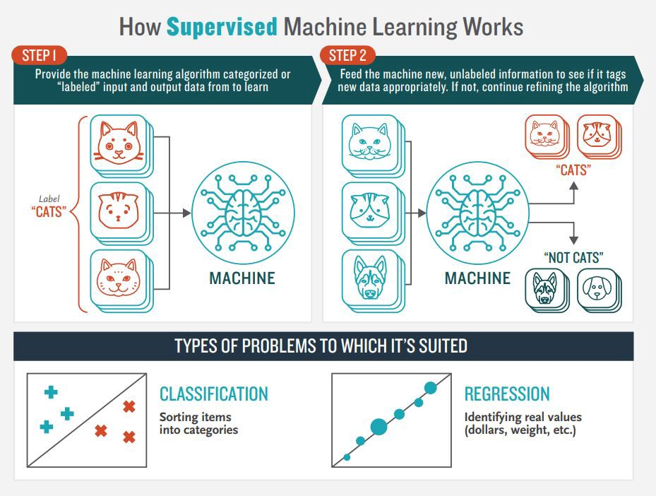 Supervised and Unsupervised Learning – Data Driven ...