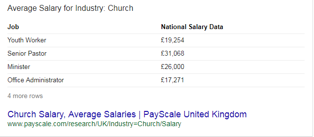 church administrator salary deanery and church