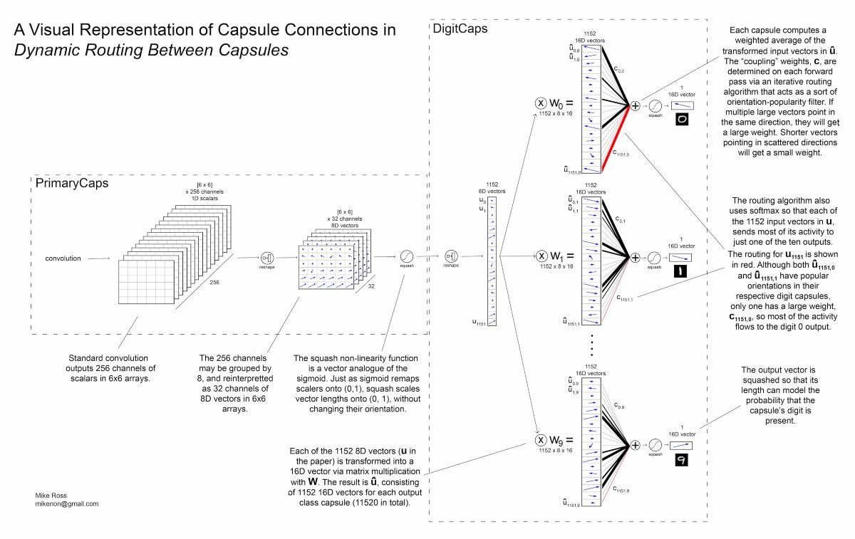 A Visual Representation Of Capsule Network Computations