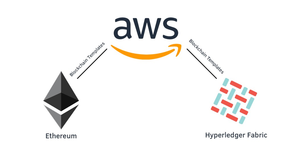Aws Blockchain Templates Aniket Medium