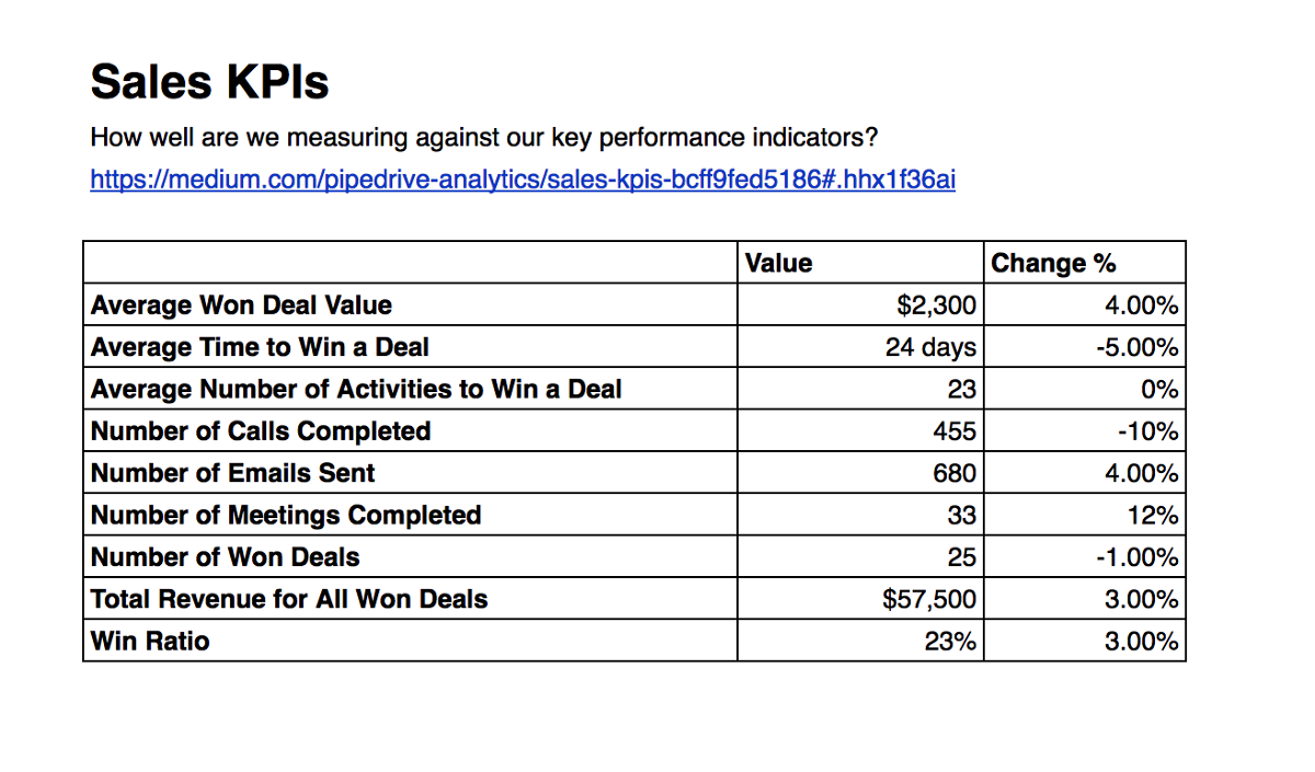 Sales kpis pipedrive reports and analytics medium for Key performance indicator report template