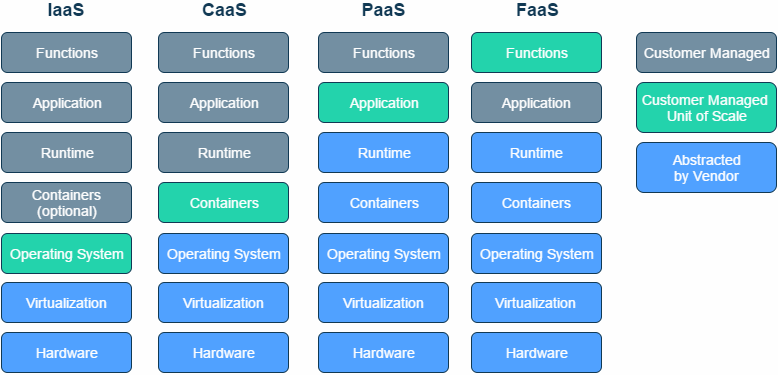 Abstracting The Back End With Faas Serverless Zone