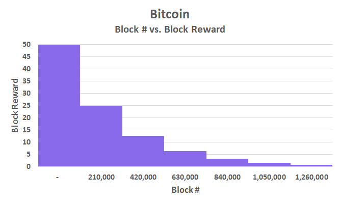 Theres just 5000 blocks left until a major economic shift in the bitcoin software has mechanisms in place to automatically adjust the difficulty associated with mining a new block so that a new block will be produced ccuart Image collections