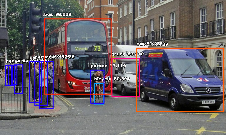 Object Detection With 10 Lines Of Code Towards Data Science