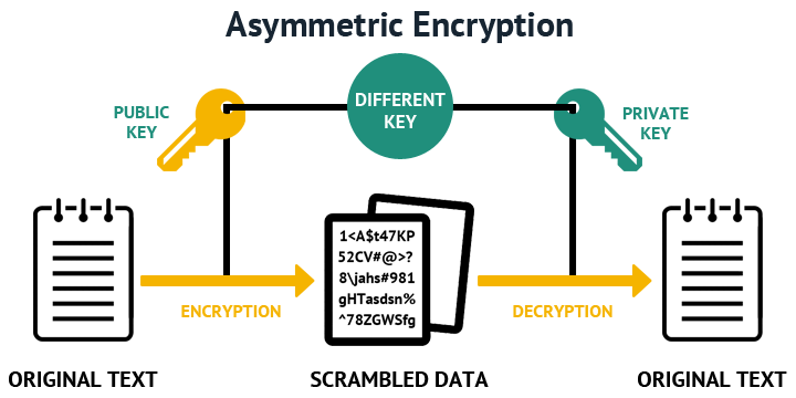 what is a private ssh key