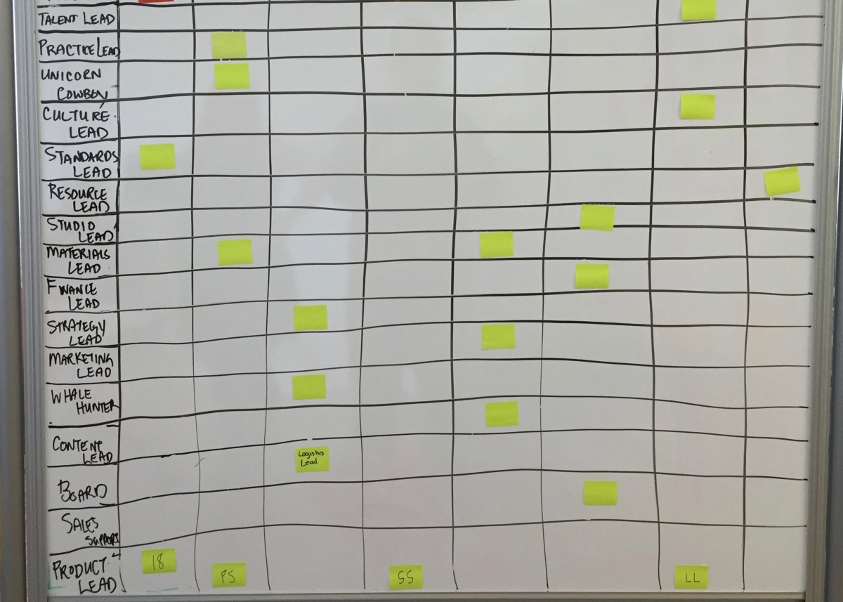 Role assignments board