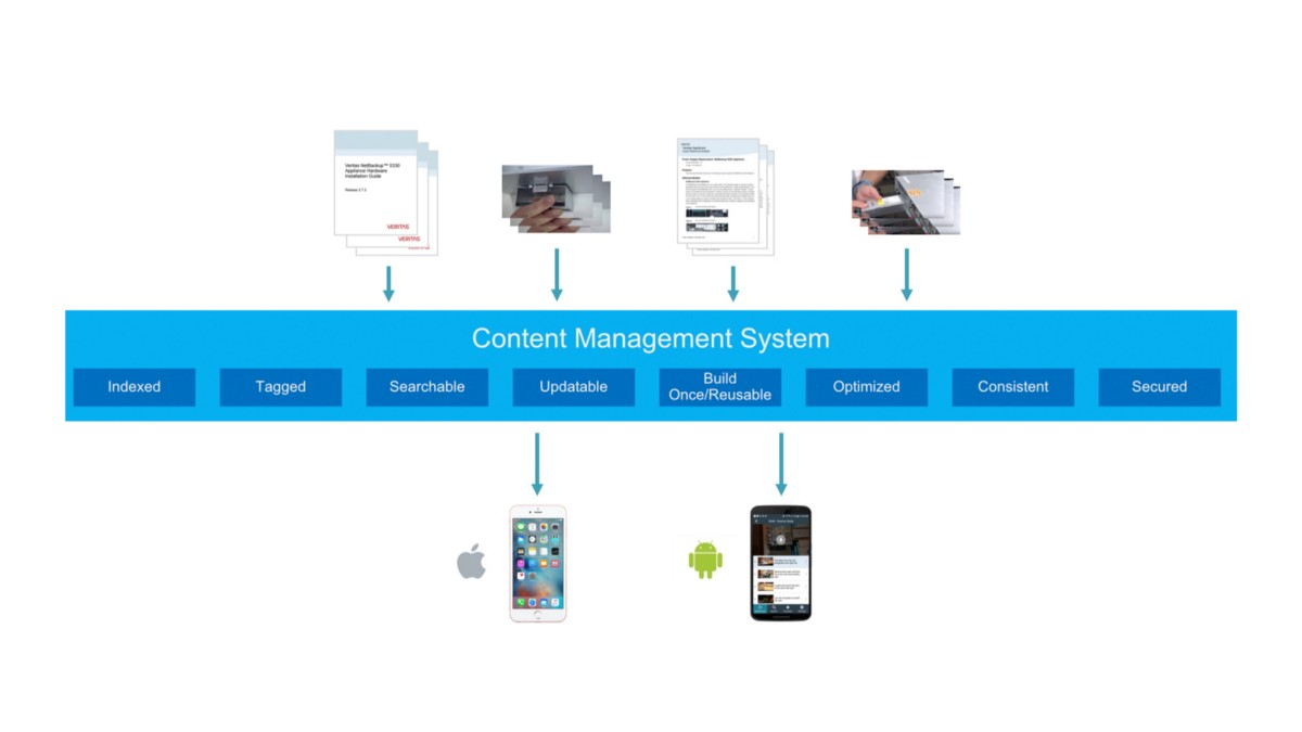 Mobile Composer's content management system explained in a diagram.