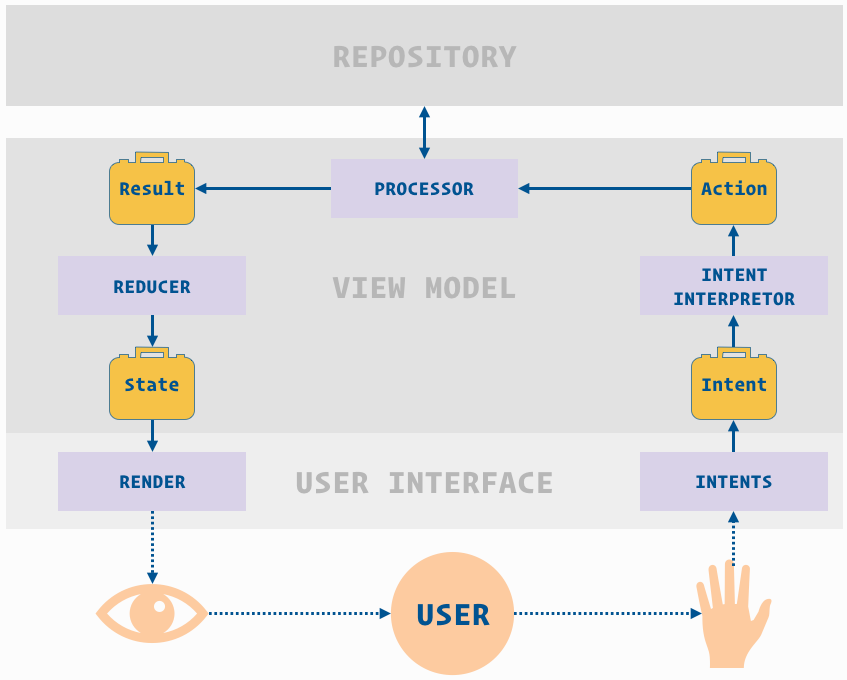 The Contract Of The Model View Intent Architecture Proandroiddev