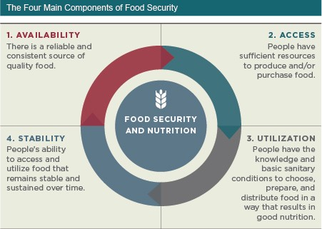 terrorism and food insecurity With pakistan already named among the 10 nations that contribute the most to global poverty, a recent world bank (wb) report has found that the likelihood of violence and terrorism in the country is increasing with the surge in food insecurity and land inequality.